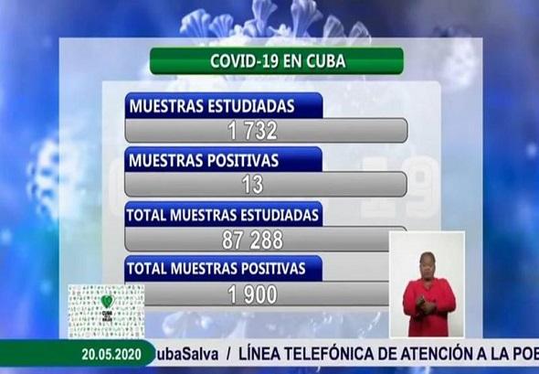 Cuba reporta 13 nuevos casos positivos a la COVID-19
